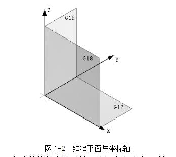 数控铣床编程平面指令