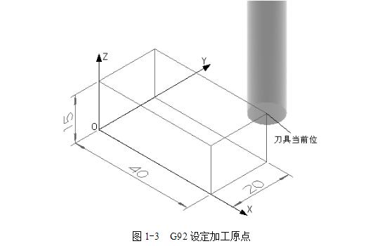 数控铣床坐标系指令