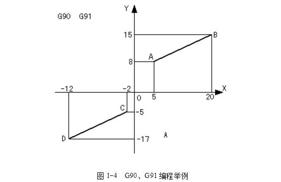 数控铣床数值类型指令