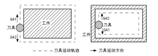 数控铣床加工程序编制初步了解