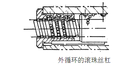 铣床滚珠丝杠副的结构与调整-螺纹外循环方式