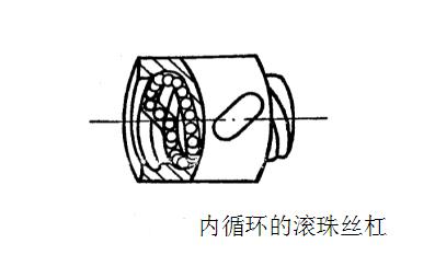 铣床滚珠丝杠副的结构与调整-螺纹内循环方式