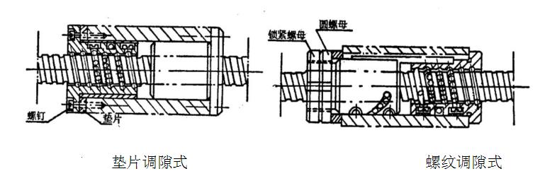 铣床滚珠丝杠轴向间隙的调整和加预紧力的方法-垫片调隙式与螺纹调隙式
