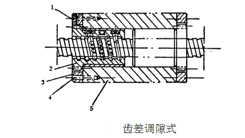 铣床滚珠丝杠轴向间隙的调整和加预紧力的方法-齿差调隙式