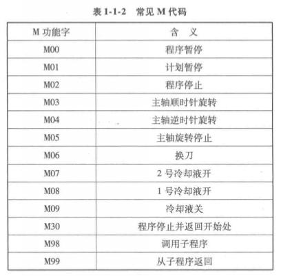数kongxichuang编程的程序格式